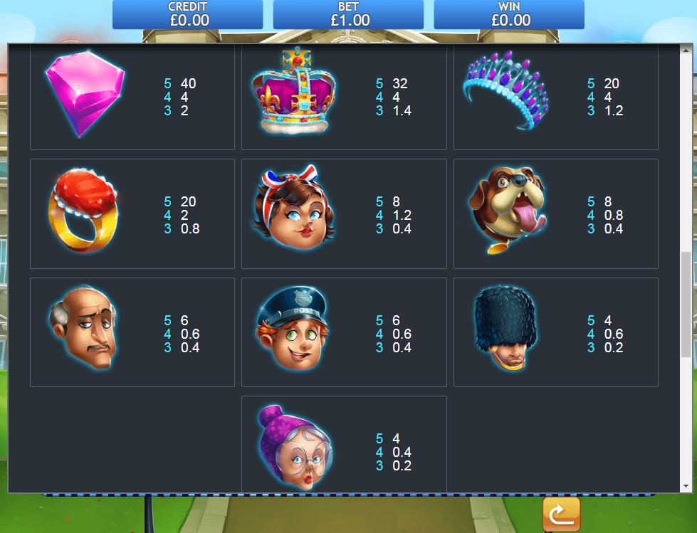 Beat the Bobbies 2 Slot Symbols