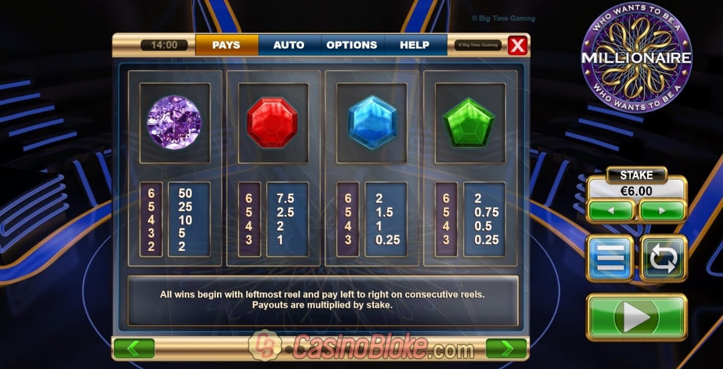 Who Wants To Be a Millionaire Slot Paytable