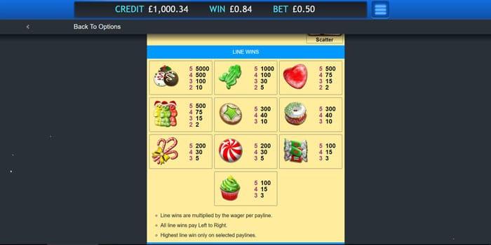 Sugar Train Xmas Slot Paytable
