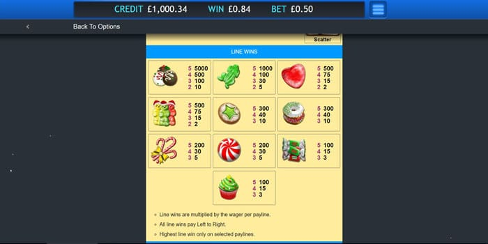 Sugar Train Xmas Jackpot Slot Paytable
