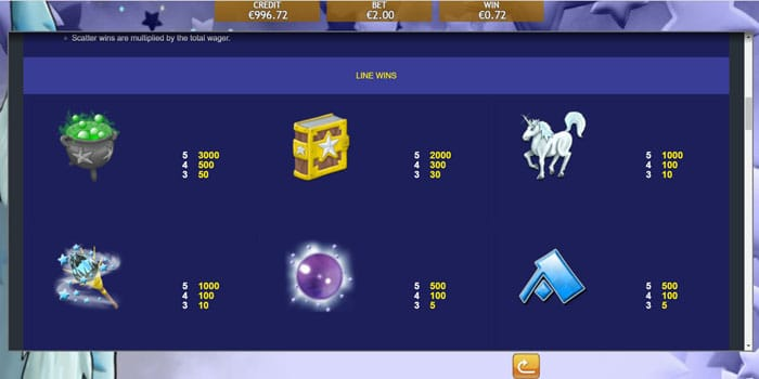White Wizard Deluxe Slot Paytable