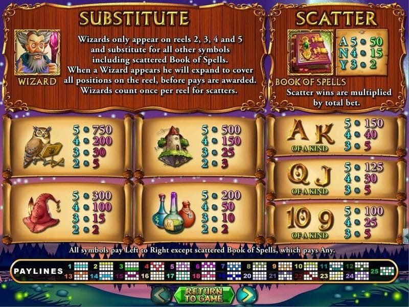 Wild Wizards Slot Paytable